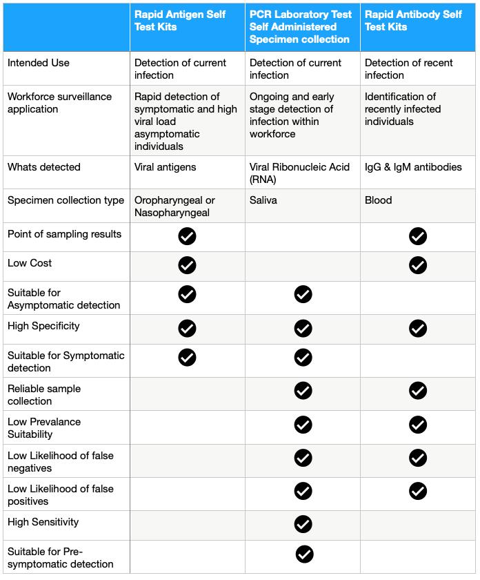 COVID Test Comparison Table